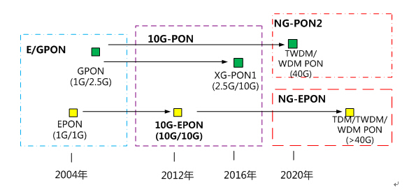 图1 PON技术发展趋势 目前,10G-EPON的系列化标准已经非常成熟。其中,IEEE国际标准802.3av(物理层技术规范)于2009年发布;针对系统级互通和管理方面的规范SIEPON于2012年发布,中国电信是该国际标准的主导之一。此外,CCSA在2011年发布了10G-EPON行标,BBF组织也在2010年发布了针对10G-EPON体系架构和运营商高层业务需求的TR-200标准。 为了实现10G-EPON与1G-EPON的兼容和网络的平滑演进,IEEE 802.