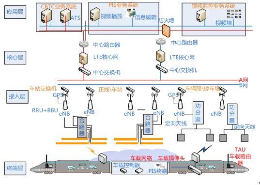 车载视频监控,行车数据采集监控,专用网络和集群通信等功能,为轨道